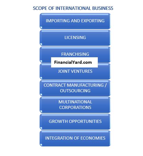 Scope Of International Business