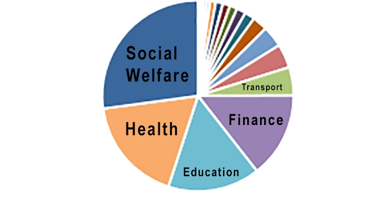 Classification of Government Expenditure