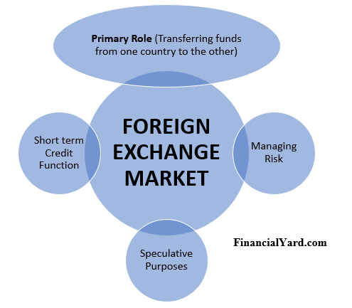 Functions Of Foreign Exchange Markets