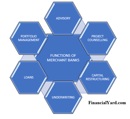 Functions Of Merchant Banking