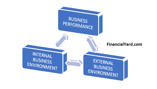 Importance of Business Environment